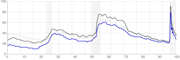Raleigh, North Carolina monthly unemployment rate chart